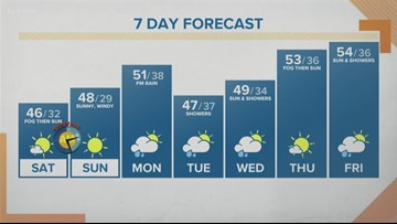 A cool, dry and sunny weekend in store  | king5 com