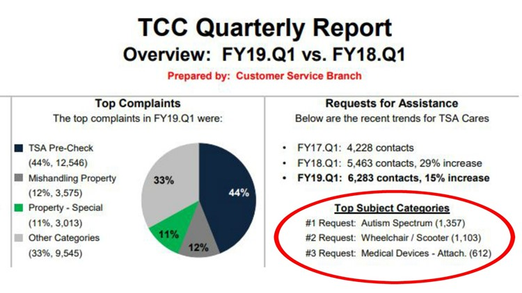 TSA autism report
