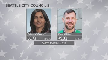 Sawant jumps ahead of Orion in District 3 race