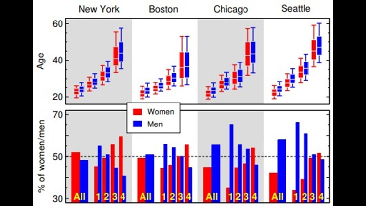 """Structure of Online Dating Markets in U.S. Cities."""