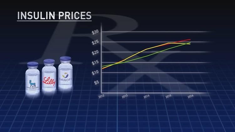 Insulin Price Increases_1479269588823.JPG