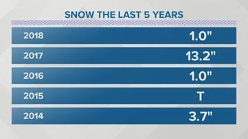 How often it snows in Seattle