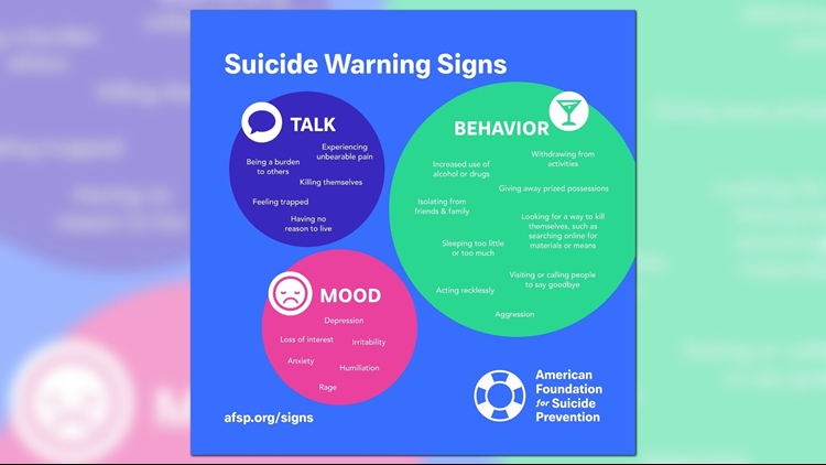 Suicide warning signs from the American Foundation for Suicide Prevention.  www.afsp.org