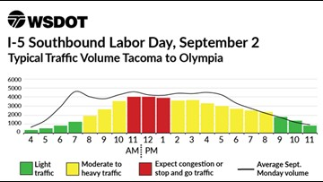 Best and worst times to travel this Labor Day in Washington