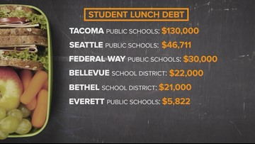 Tacoma schools start the year with high lunch debt | king5 com