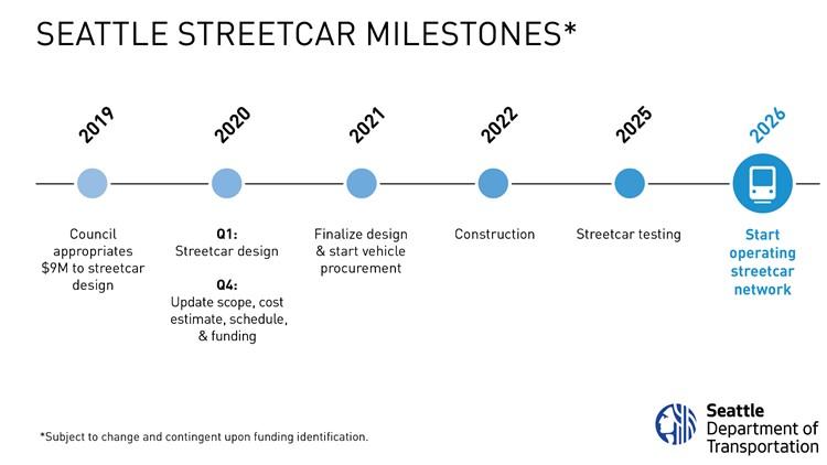 Streetcar milestones