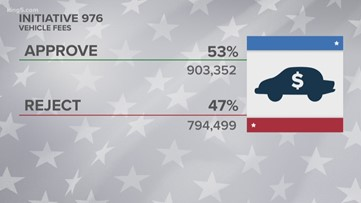 I-976 has passed with 53% of the vote