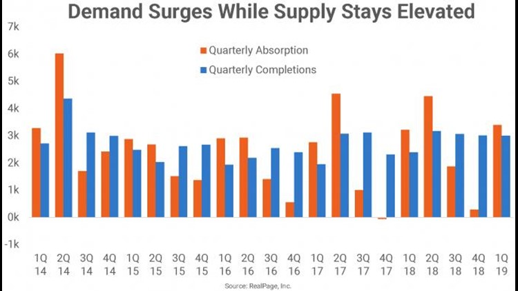 seattle apartment demand and supply
