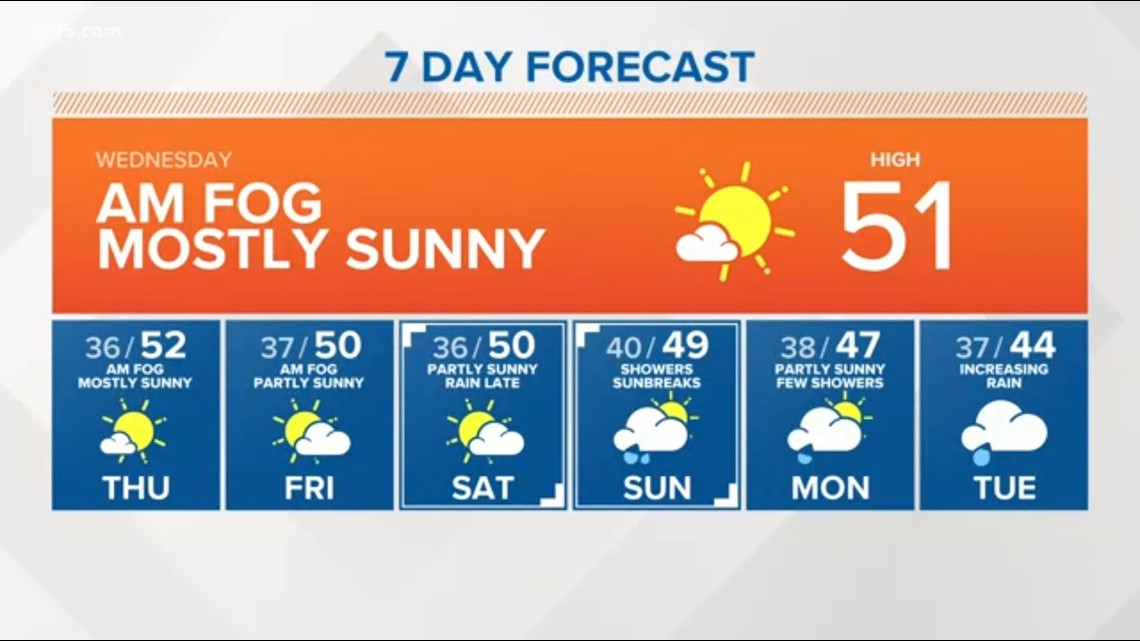 Western Washington forecast