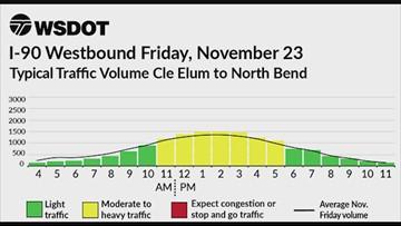 WSDOT Thanksgiving week traffic chart: Friday