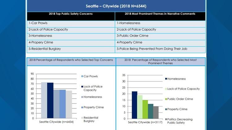 Seattle survey results