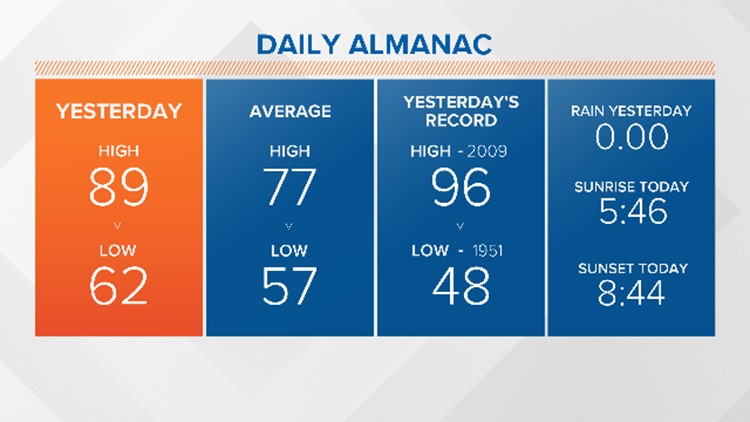 Yesterdays Almanac for AM Shows (2)_1533063105753.png.jpg