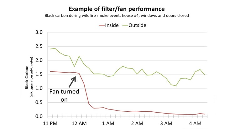 PS Clean Air filter graph