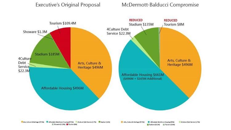 McDermott-Balducci Compromise chart