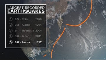5 biggest earthquakes since 1950