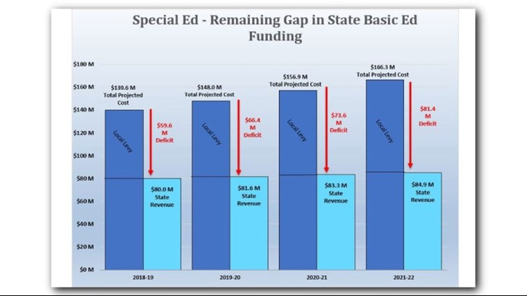 Special Ed - Remaining gap