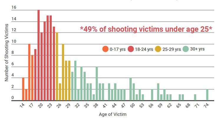 shooting victims ages_1539308701218.JPG.jpg