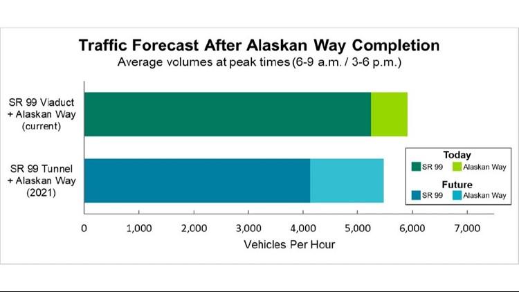 traffic forecast after alaskan way completion_1539740890911.jpg.jpg