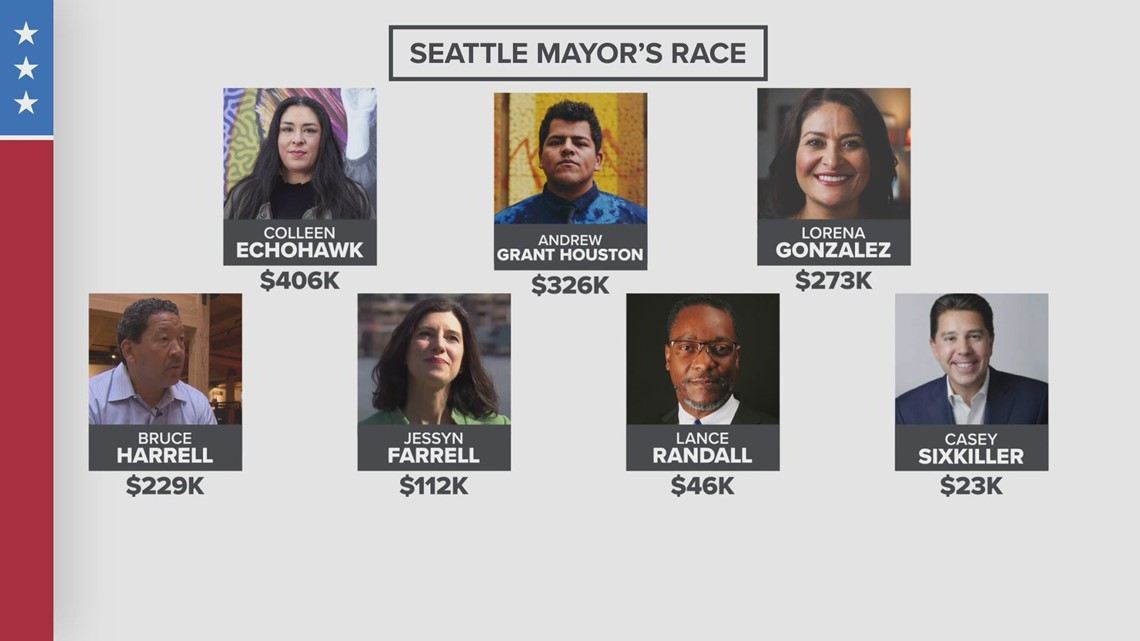 Wide range of candidates file to become Seattle's next mayor in upcoming August primary