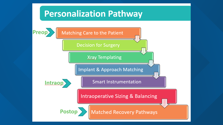 EvergreenHealth Personalization Pathway