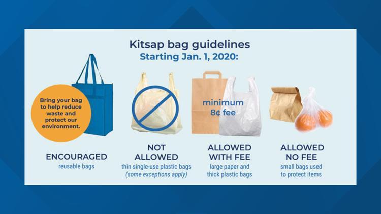 Kitsap bag guideline