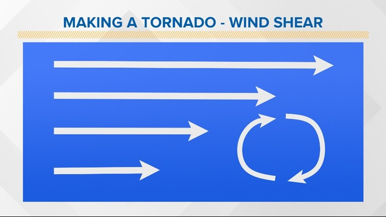 Wind shear and tornados