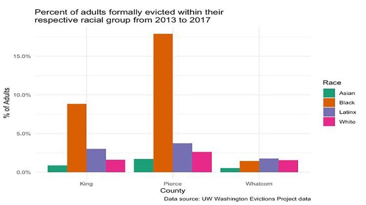 Racial group eviction statistics