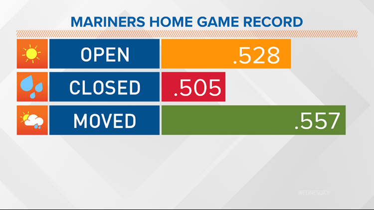 Mariners home record based on roof situation