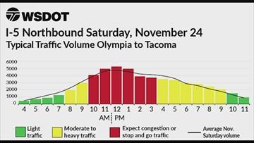 WSDOT Thanksgiving week traffic chart: Saturday