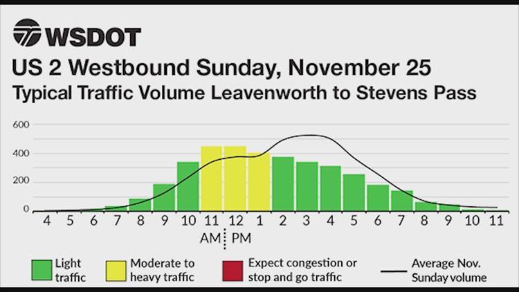WSDOT Thanksgiving week traffic chart: Sunday