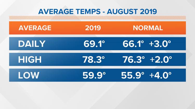 august 2019 average temperatures