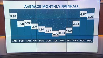 Seattle rainfall below average heading into late June