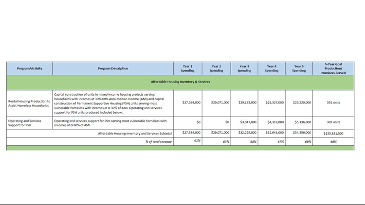 The Seattle head tax spending plan for affordable housing inventory and services. (Photo: City of Seattle)