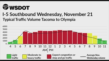 WSDOT Thanksgiving week traffic chart: Wednesday