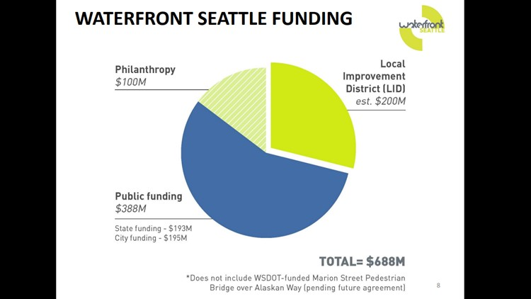 Seattle's plan to fund waterfront improvement projects.
