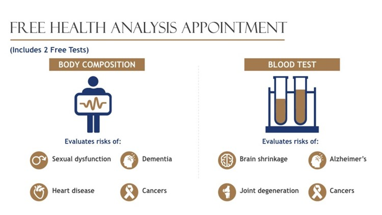 Longevity Medical Clinic Health Analysis