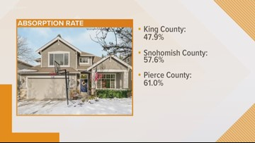 Puget Sound housing market rebounding