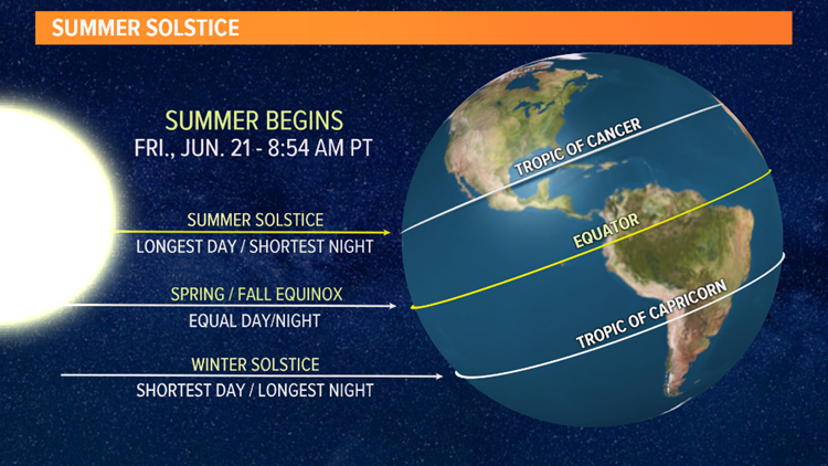 Summer solstice explainer