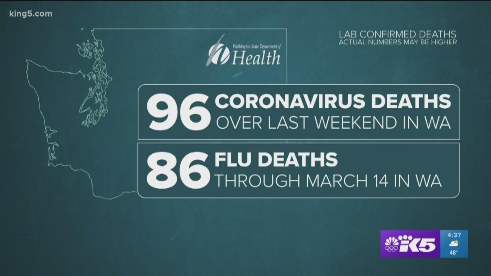 More Coronavirus Deaths Than Flu Deaths Reported In Washington This Season King5 Com