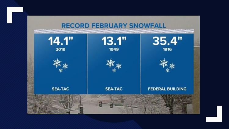 Record February snowfall