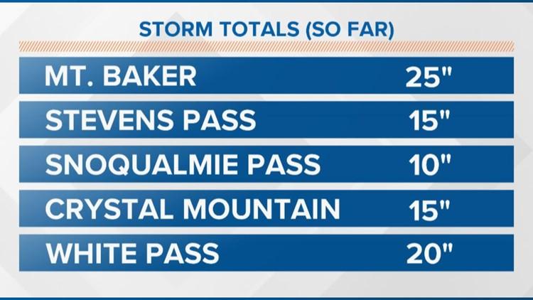 Snow totals 12-13-19