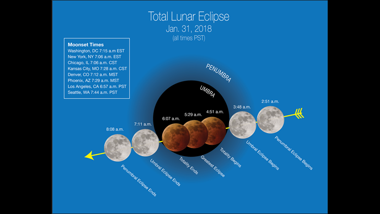 "Stages of the Jan. 31, 2018 ""super blue blood moon"" (weather permitting) are depicted in Pacific Time with ""moonset"" times for major cities across the U.S., which affect how much of the event viewers will see. Credits: NASA"