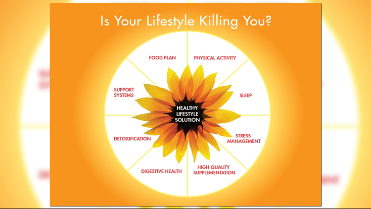 Functional Medicine Lifestyle Changes