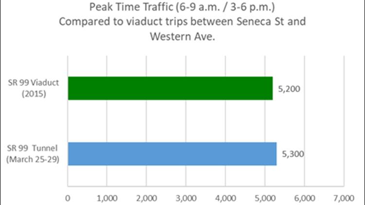 seattle tunnel traffic peak times