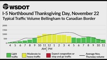 WSDOT Thanksgiving week traffic chart: Thanksgiving Day