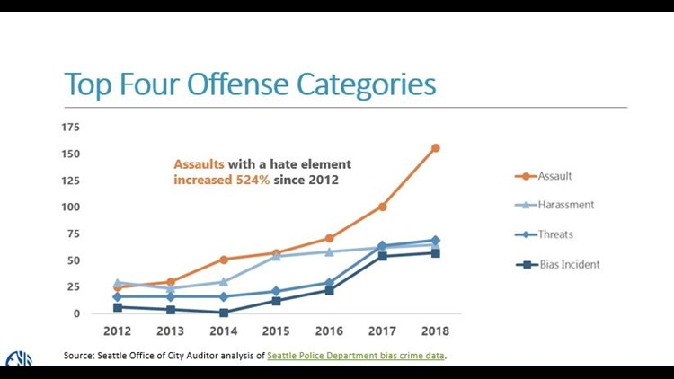 City of Seattle - top four offense categories