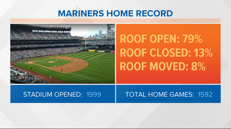 Roof situations for Mariners home games