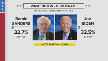 Biden, Sanders virtually tied in early results from Washington's primary