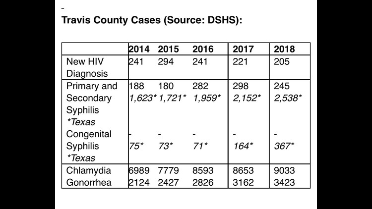 Cases of STI's in Travis County from 2014-2018