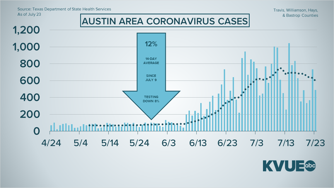 Coronavirus In Austin Texas What To Know July 23 King5 Com